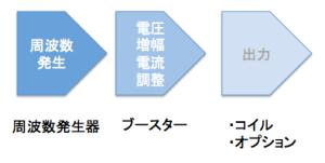 スクリーンショット 2014-10-05 12.24.24